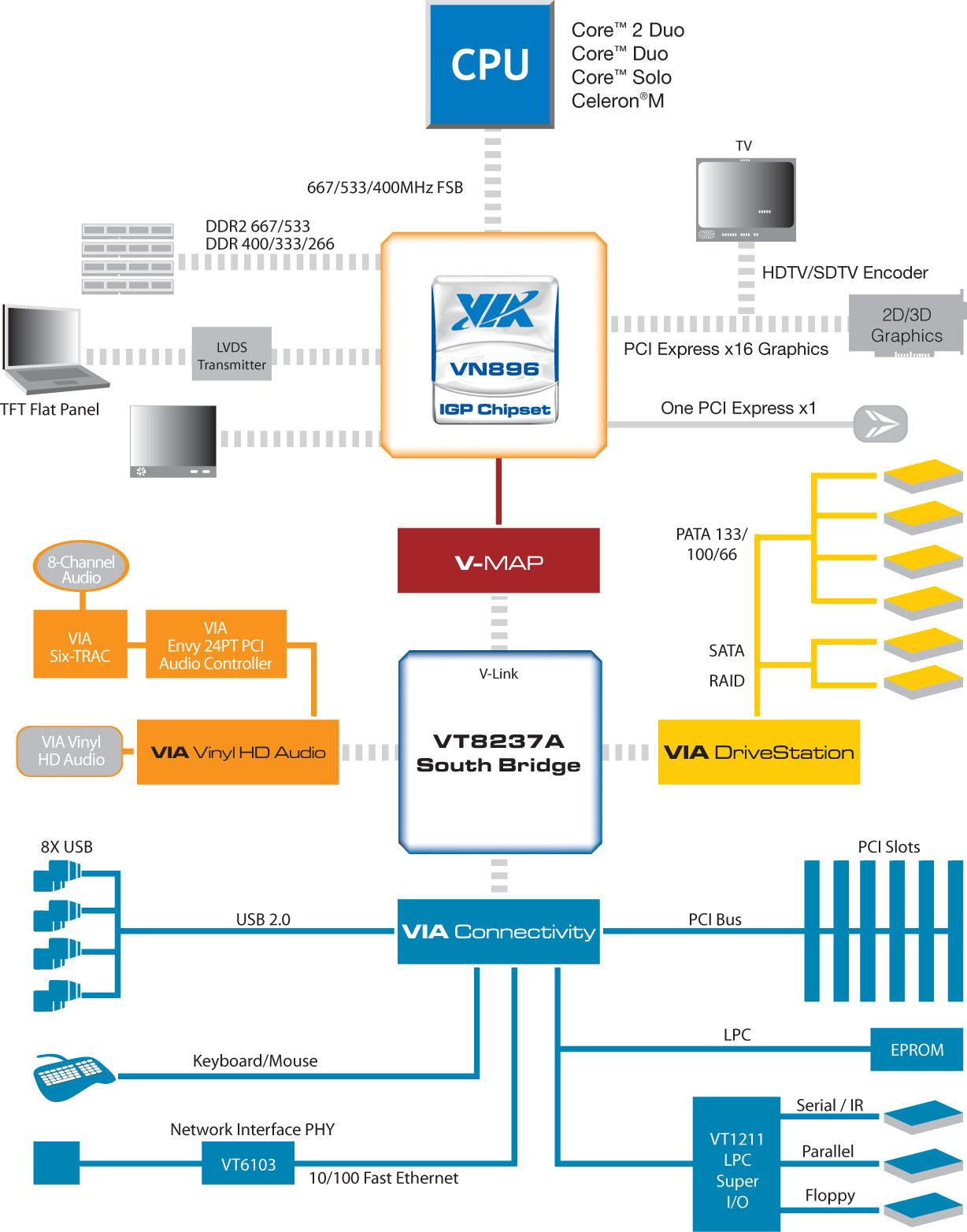 схема работы процессора коммуникатора в спящем режиме