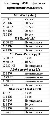 Samsung F490