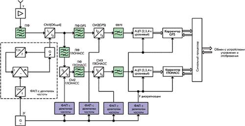 Рисунок 3. Функциональная схема радиочастотной части совмещённого приёмника ГЛОНАСС/GPS.