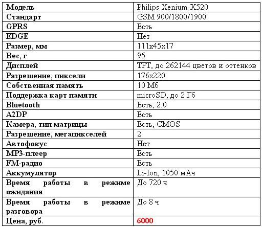 Philips X520