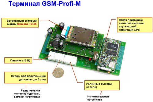 GSM-контроллер – это «сердце»,