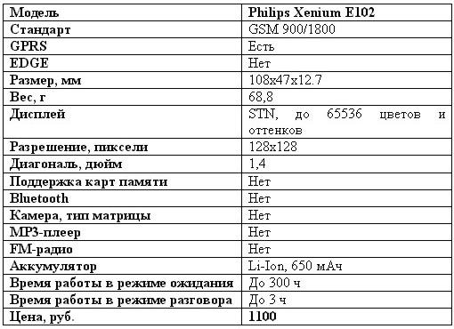 Philips Е102