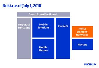 Компания Nokia объявила о реструктуризации и создании новой организационной схемы.  По ее словам, структура компании...