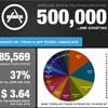 Неофициально: в App Store более 500 тысяч приложений