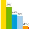 Nielsen об использовании планшетов и смартфонов