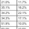 iPad генерирует в США 97% трафика среди всех планшетов