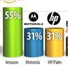 Пользователи предпочитают недорогие планшеты