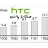 Поставки гаджетов HTC выросли на 124%
