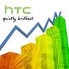 Поставки телефонов HTC выросли на 93%