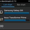 Samsung Galaxy S III обошел Transformer Prime в тесте AnTuTu