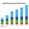 Nokia доминирует на рынке смартфонов с Windows Phone