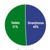 В Рождество было активировано 17,4 млн смартфонов и планшетов