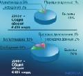 По данным ROMIR проникновение сотовой связи в России снизилось до 50%