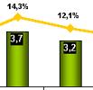 Динамика и основные тенденции рынка розничных продаж сотовых телефонов РФ в 2009 году