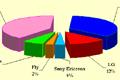 Динамика и основные тенденции рынка розничных продаж сотовых телефонов РФ в 1Q 2010