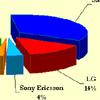 Динамика и основные тенденции рынка розничных продаж сотовых телефонов РФ в 1Н 2010
